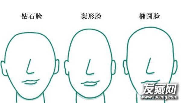 脸型测试(2)       记录好以后,请按照以下标准对号入座哦:      圆脸